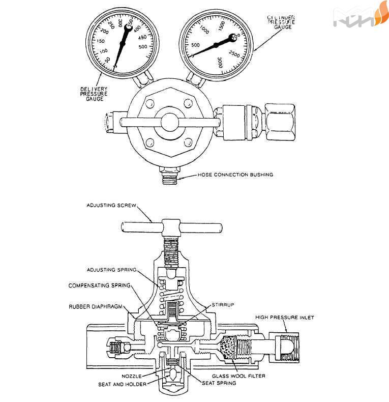 رگلاتور سری نیتروژن اکسی توربو چه ویژگی هایی دارد و برای چه مصارفی مناسب تر است؟