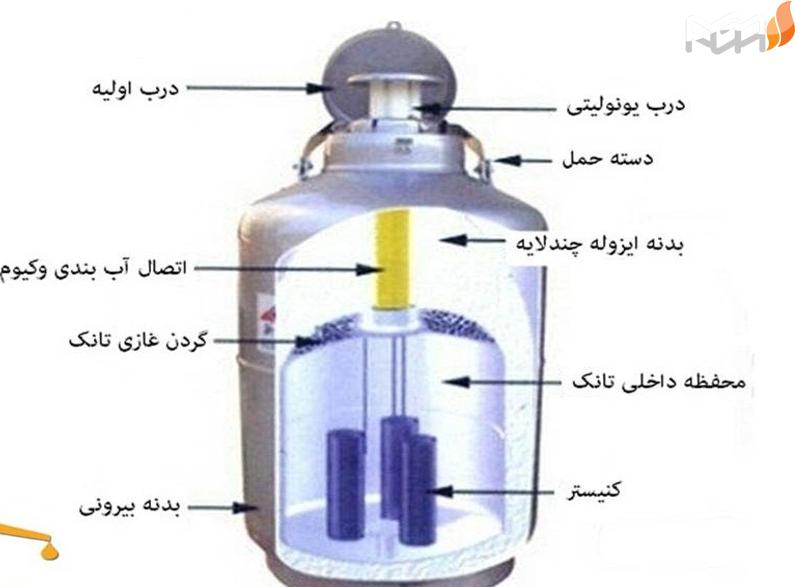 این موارد که در بخش کاربردهای دامپروری و پزشکی مخزن نیتروژن مایع مفصلا در باره آن ها توضیح خواهیم داد شامل: